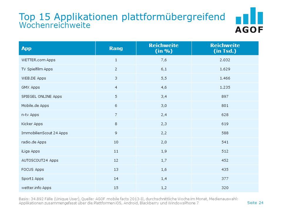 Top 15 Applikationen plattformübergreifend Wochenreichweite
