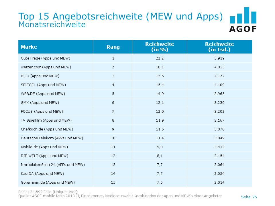 Top 15 Angebotsreichweite (MEW und Apps) Monatsreichweite
