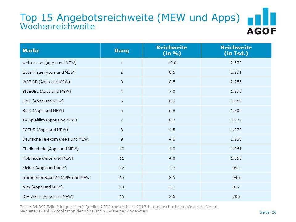 Top 15 Angebotsreichweite (MEW und Apps) Wochenreichweite