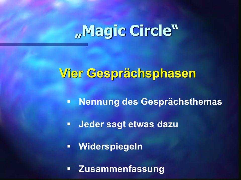 """""""Magic Circle Vier Gesprächsphasen Nennung des Gesprächsthemas"""