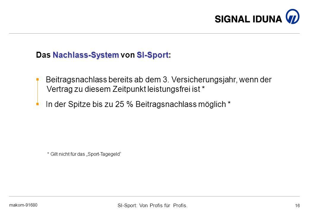 Das Nachlass-System von SI-Sport:
