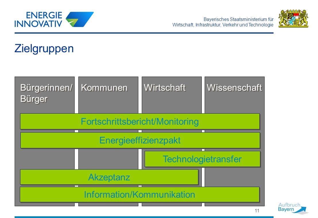 Zielgruppen Bürgerinnen/ Bürger Kommunen Wirtschaft Wissenschaft