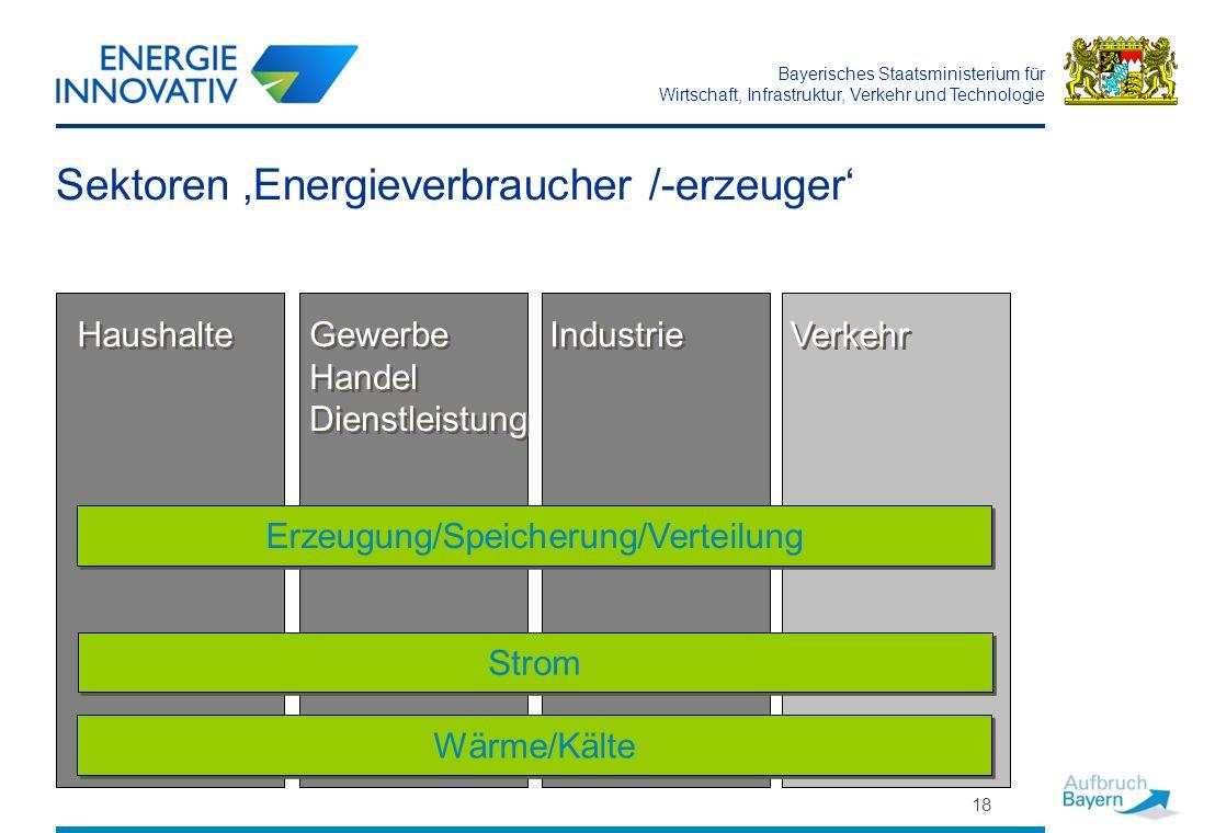 Sektoren 'Energieverbraucher /-erzeuger'