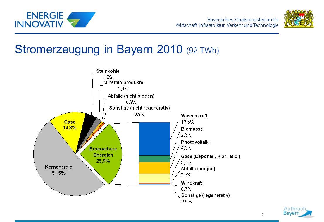 Stromerzeugung in Bayern 2010 (92 TWh)