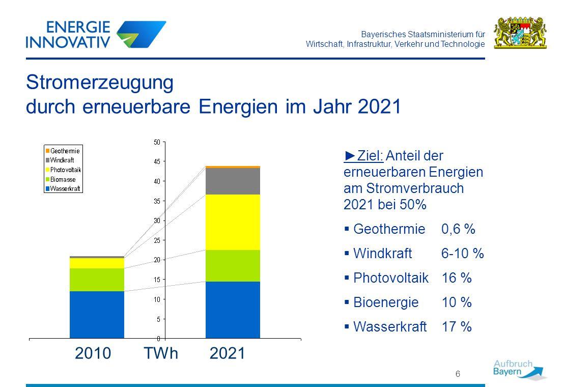 Stromerzeugung durch erneuerbare Energien im Jahr 2021