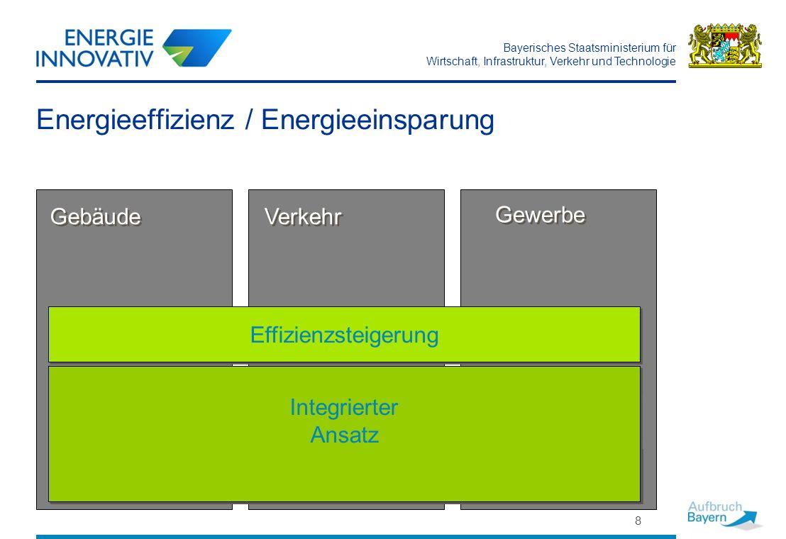 Energieeffizienz / Energieeinsparung