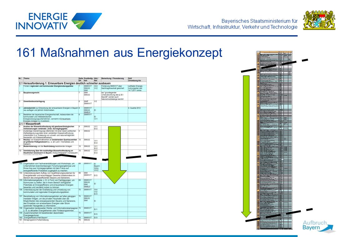 161 Maßnahmen aus Energiekonzept