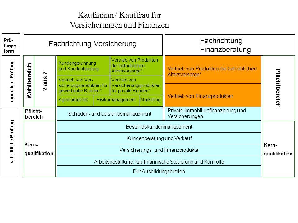 Kaufmann / Kauffrau für Versicherungen und Finanzen