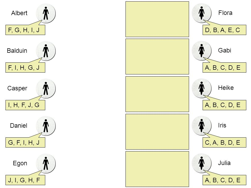 Albert F, G, H, I, J. Flora. D, B, A, E, C. Balduin. F, I, H, G, J. Gabi. A, B, C, D, E. Casper.
