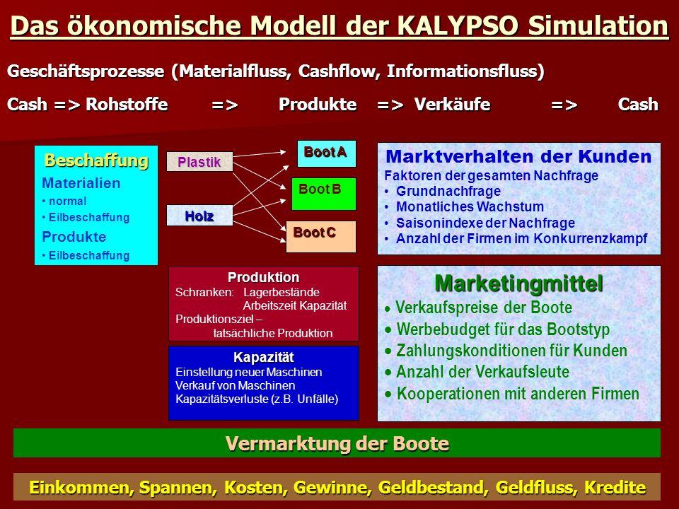 Das ökonomische Modell der KALYPSO Simulation
