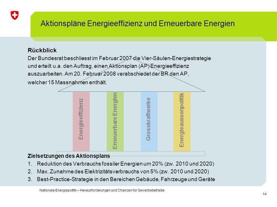 Aktionspläne Energieeffizienz und Erneuerbare Energien