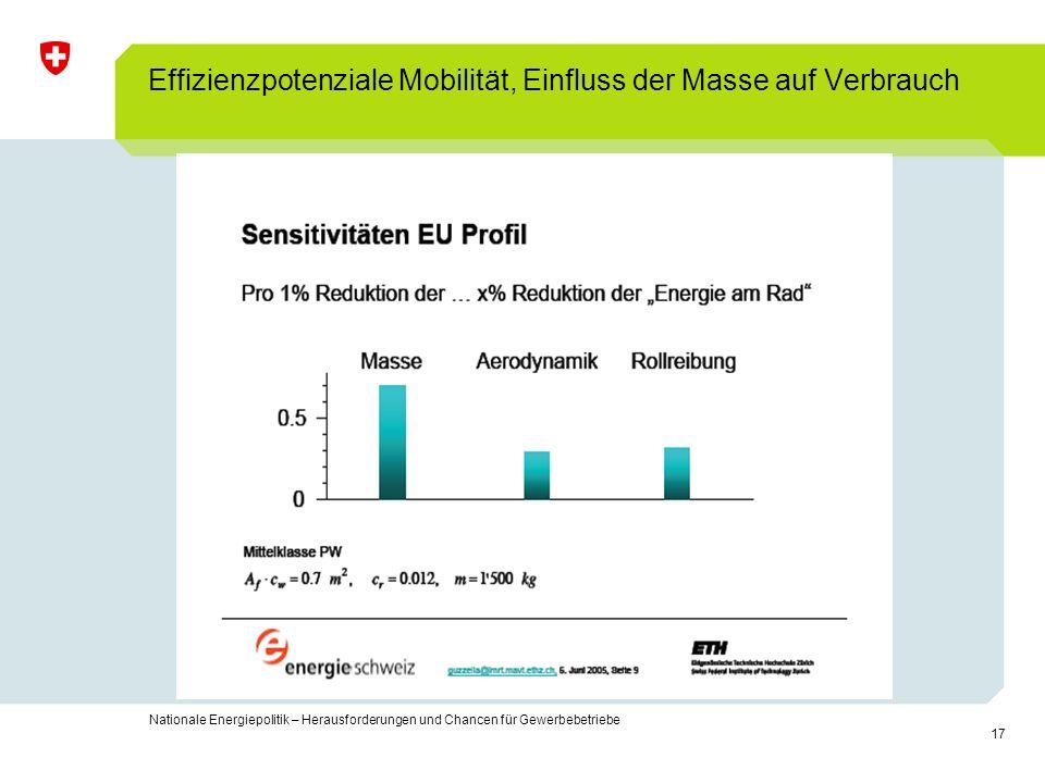 Effizienzpotenziale Mobilität, Einfluss der Masse auf Verbrauch