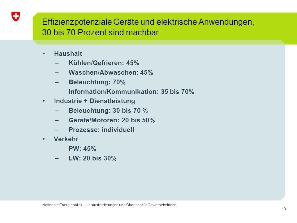Effizienzpotenziale Geräte und elektrische Anwendungen, 30 bis 70 Prozent sind machbar