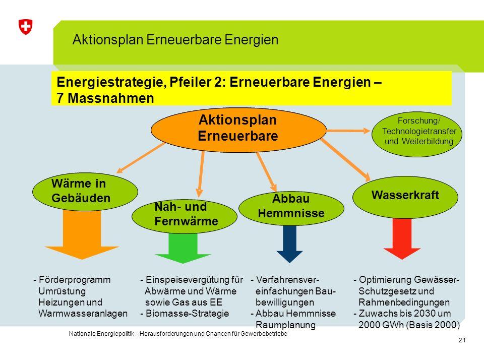 Energiestrategie, Pfeiler 2: Erneuerbare Energien – 7 Massnahmen