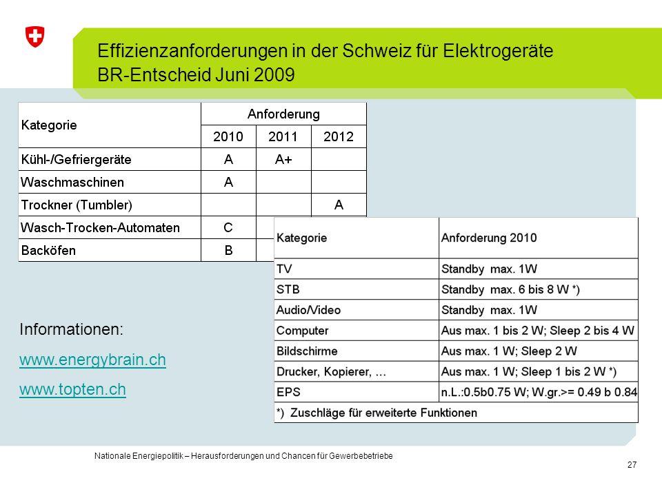 Effizienzanforderungen in der Schweiz für Elektrogeräte BR-Entscheid Juni 2009