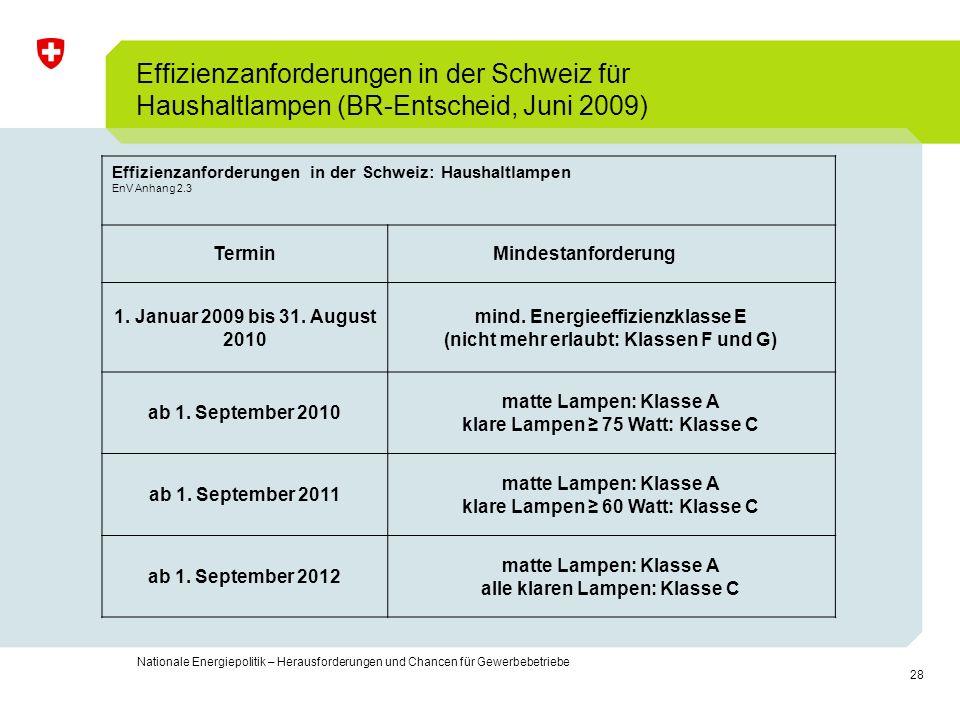 Effizienzanforderungen in der Schweiz für Haushaltlampen (BR-Entscheid, Juni 2009)