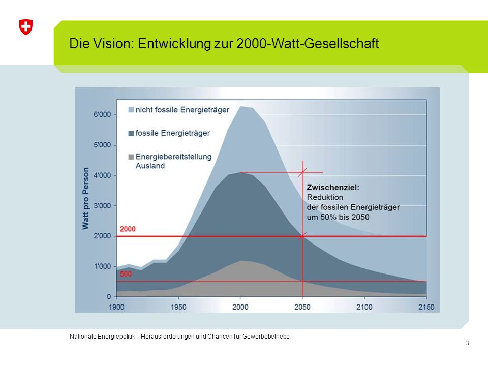 Die Vision: Entwicklung zur 2000-Watt-Gesellschaft