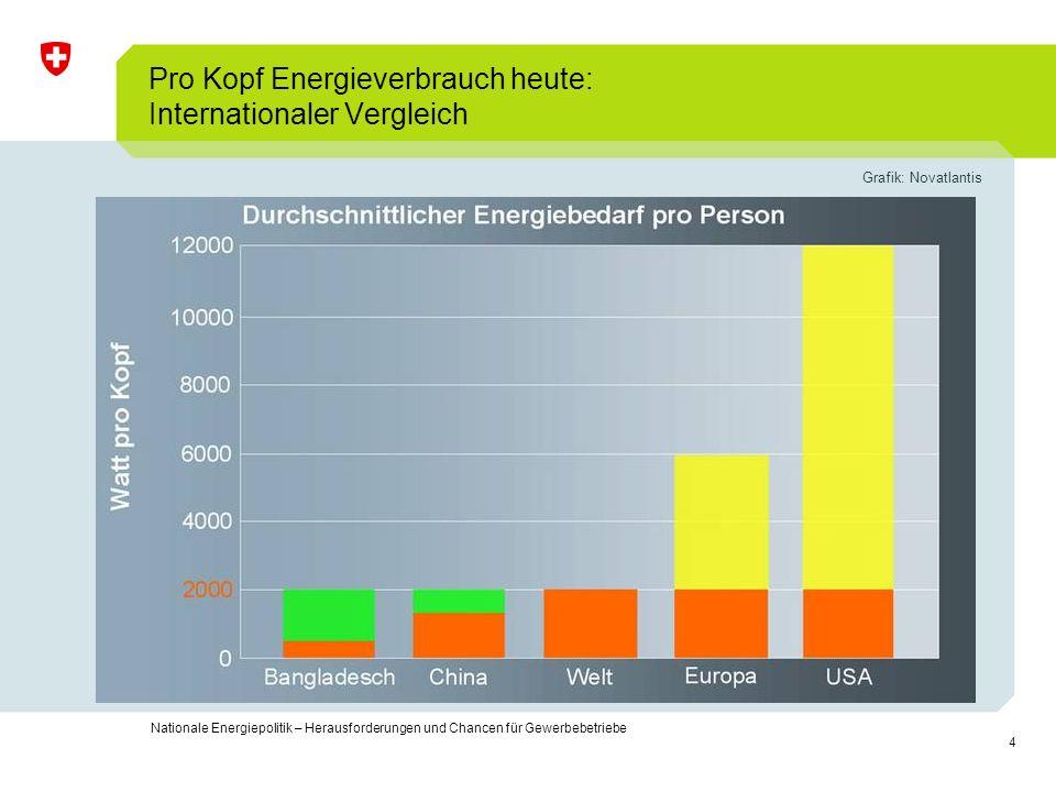 Pro Kopf Energieverbrauch heute: Internationaler Vergleich