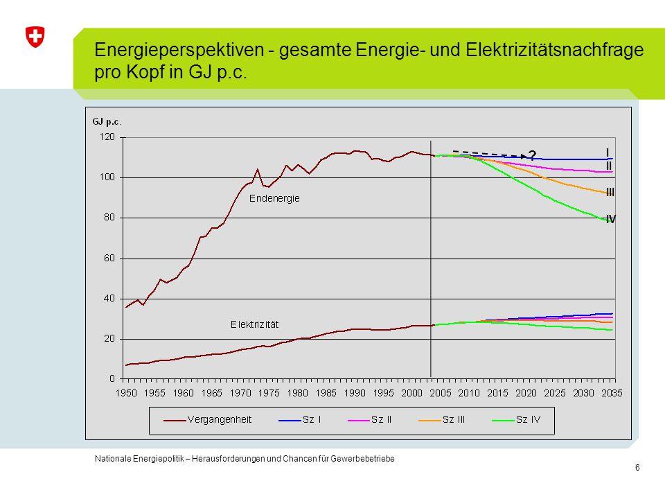 Energieperspektiven - gesamte Energie- und Elektrizitätsnachfrage pro Kopf in GJ p.c.