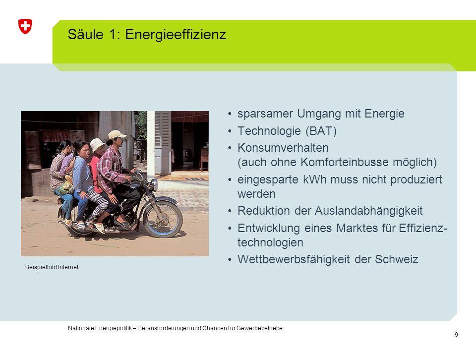 Säule 1: Energieeffizienz