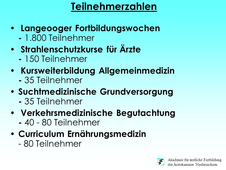 Teilnehmerzahlen Langeooger Fortbildungswochen - 1.800 Teilnehmer