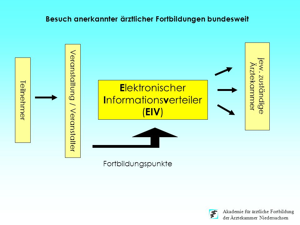 Elektronischer Informationsverteiler (EIV)