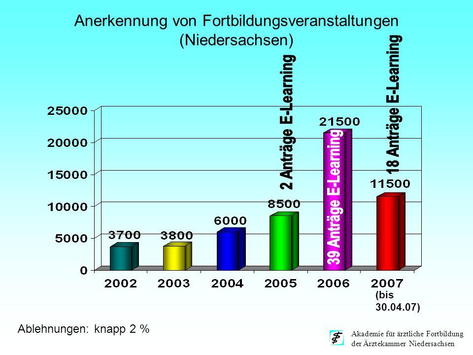 Anerkennung von Fortbildungsveranstaltungen (Niedersachsen)
