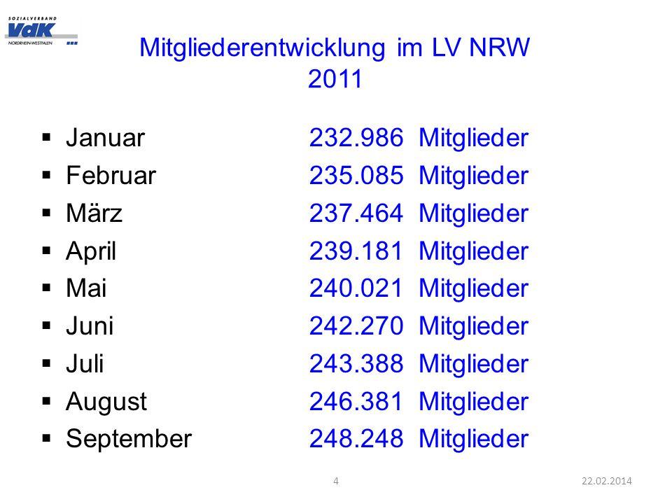 Mitgliederentwicklung im LV NRW 2011