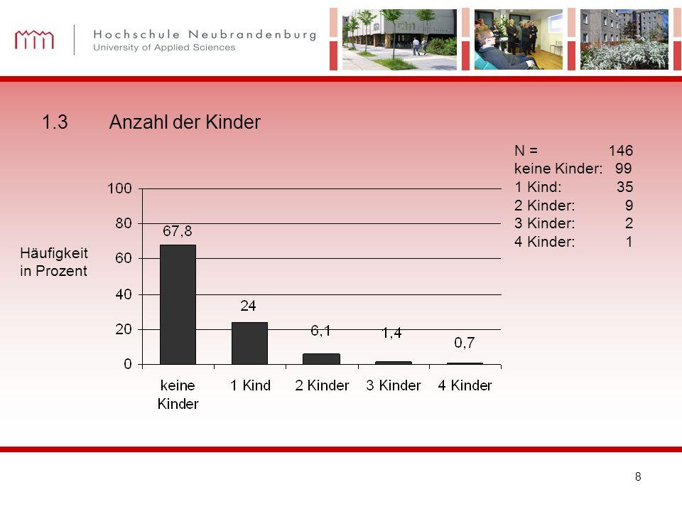 1.3 Anzahl der Kinder N = 146 keine Kinder: 99 1 Kind: 35 2 Kinder: 9