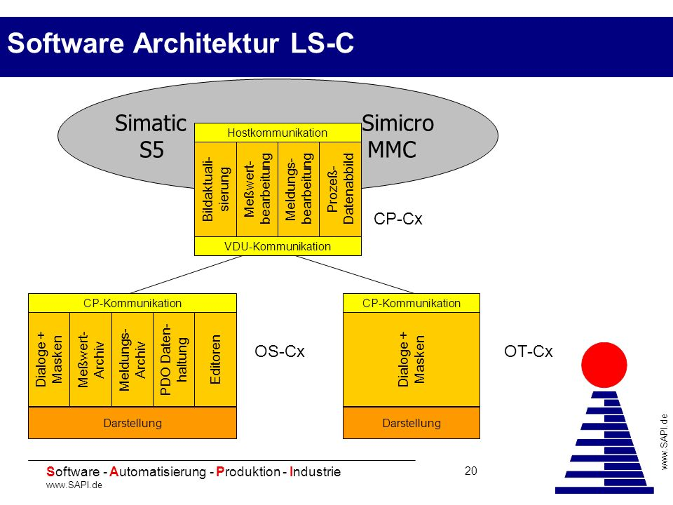 Ersatz f r coros ls c ppt herunterladen for Software architektur
