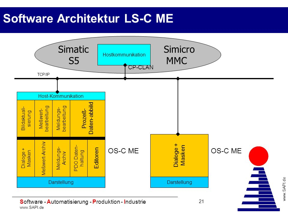 Software Architektur LS-C ME