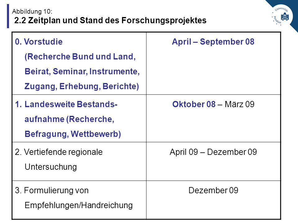 Abbildung 10: 2.2 Zeitplan und Stand des Forschungsprojektes