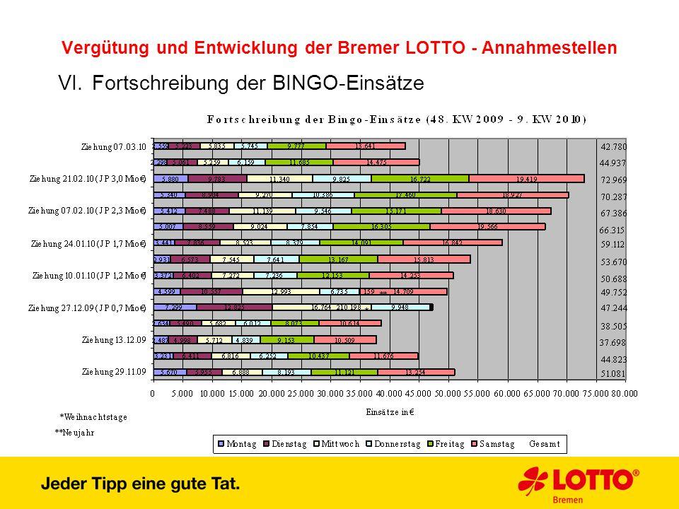 Vergütung und Entwicklung der Bremer LOTTO - Annahmestellen