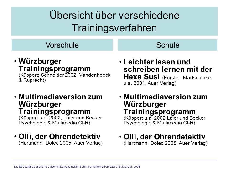 Übersicht über verschiedene Trainingsverfahren