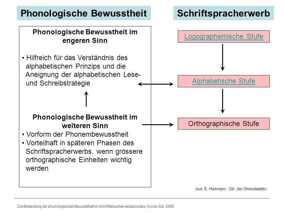 Phonologische Bewusstheit Schriftspracherwerb