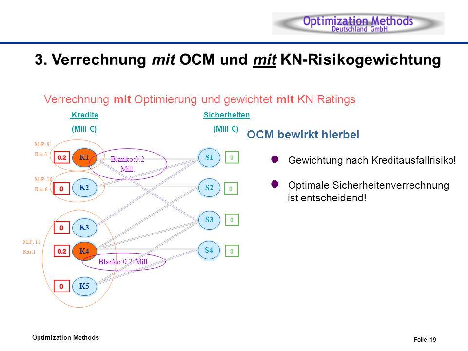 3. Verrechnung mit OCM und mit KN-Risikogewichtung