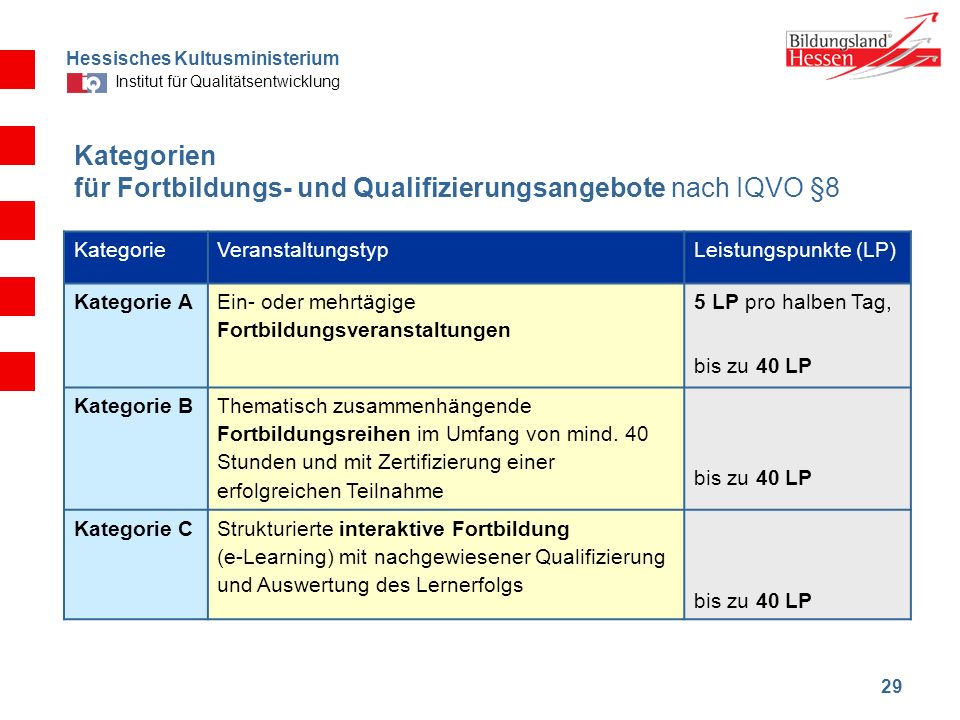 Kategorien für Fortbildungs- und Qualifizierungsangebote nach IQVO §8