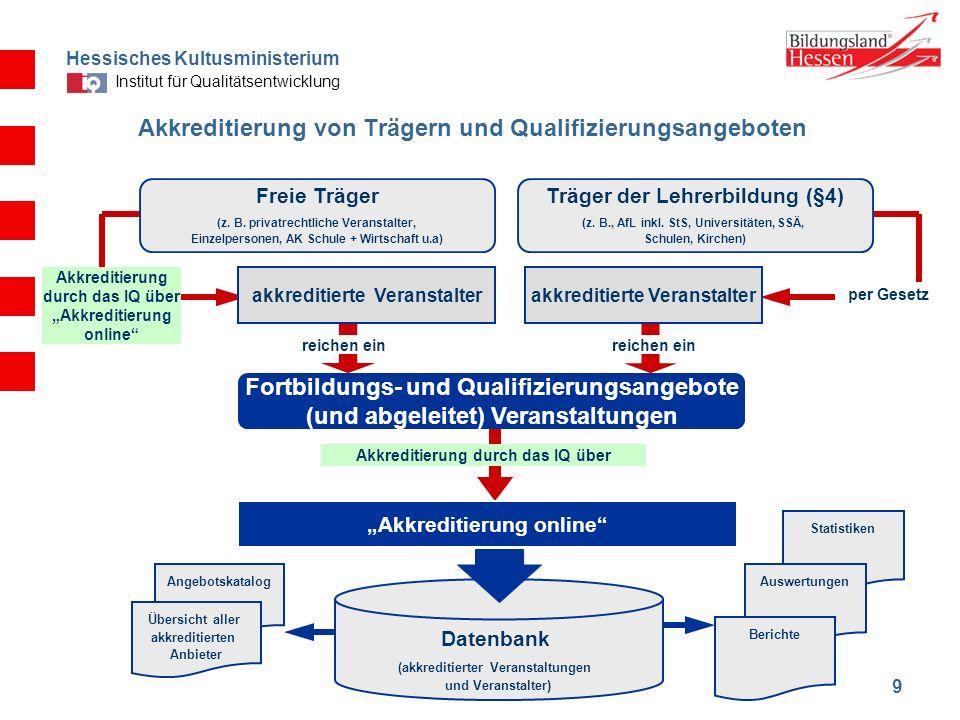 Akkreditierung von Trägern und Qualifizierungsangeboten