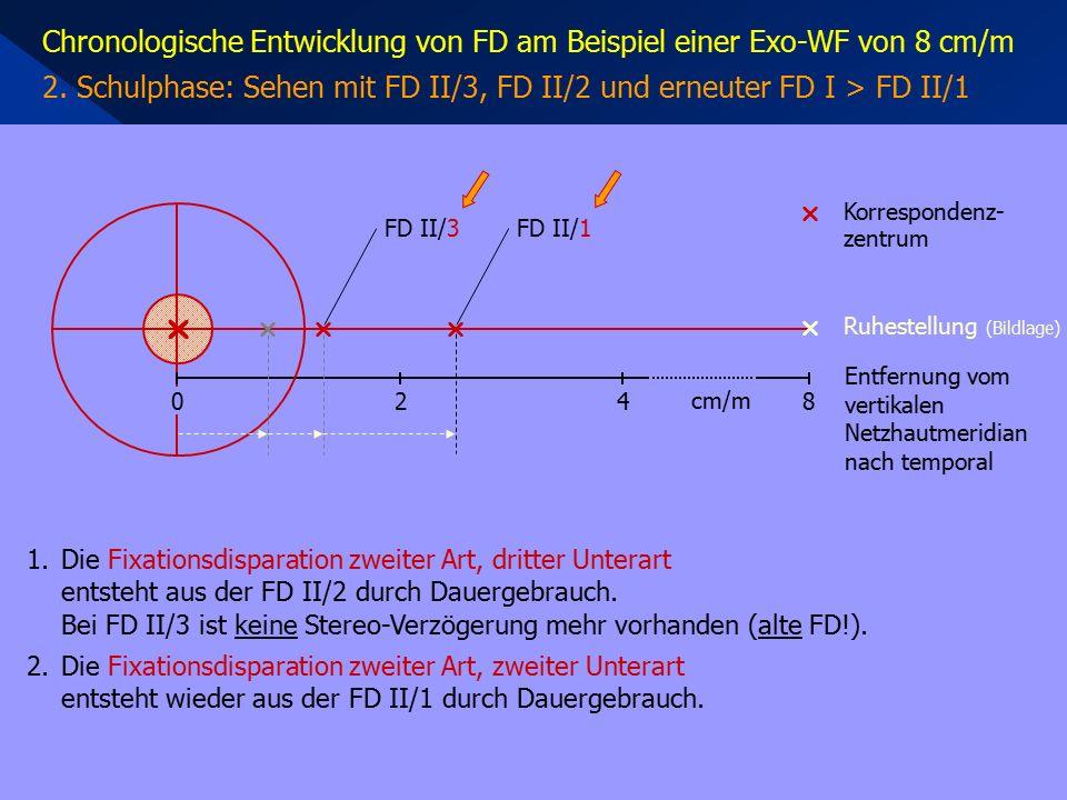 Chronologische Entwicklung von FD am Beispiel einer Exo-WF von 8 cm/m