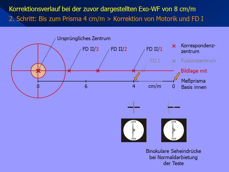 Binokulare Seheindrücke bei Normaldarbietung der Teste