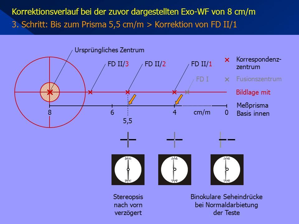 Korrektionsverlauf bei der zuvor dargestellten Exo-WF von 8 cm/m