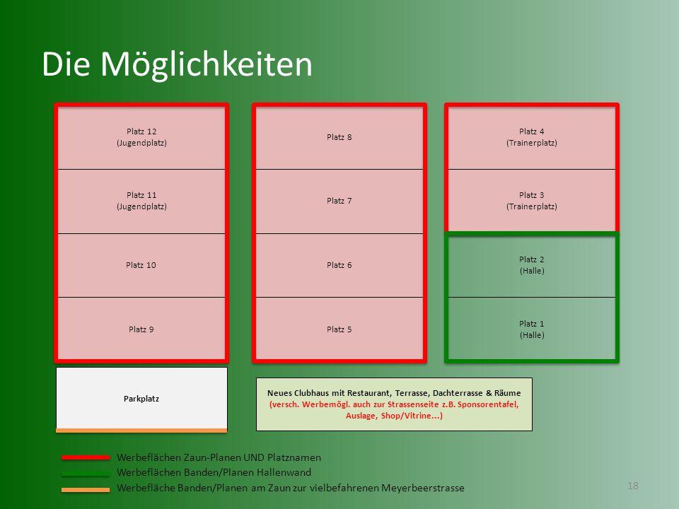 Die Möglichkeiten Werbeflächen Zaun-Planen UND Platznamen