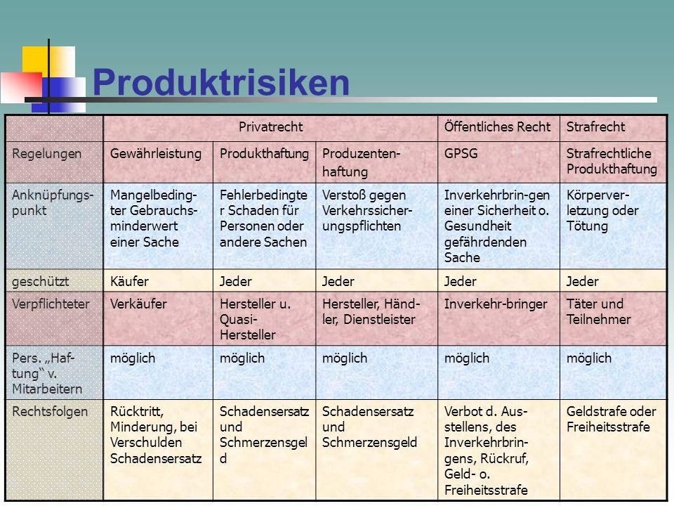 Produktrisiken Privatrecht Öffentliches Recht Strafrecht Regelungen