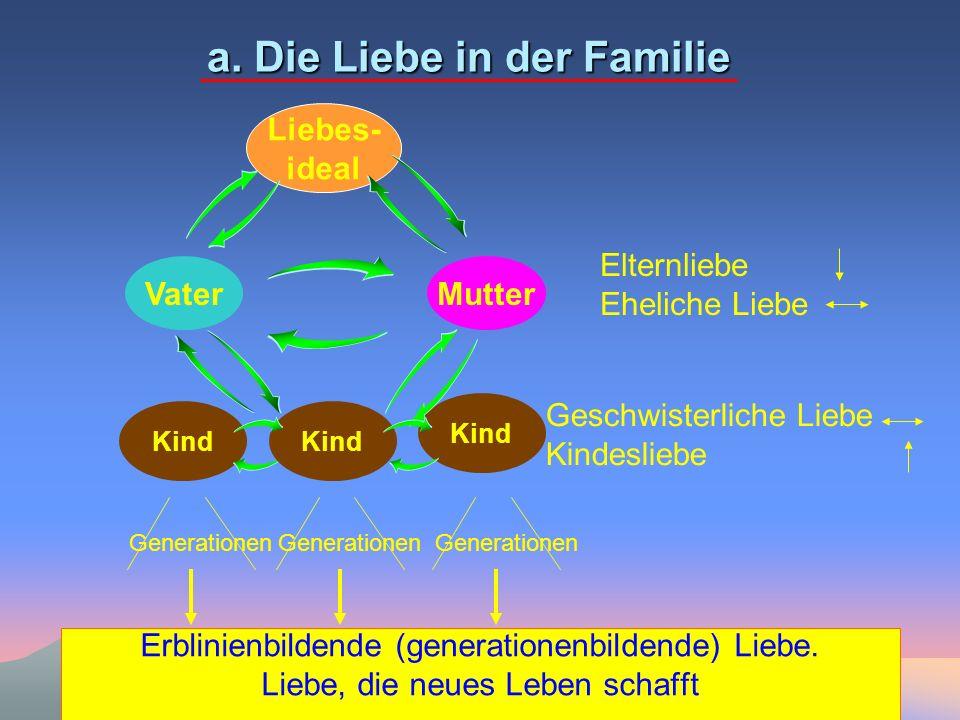 a. Die Liebe in der Familie