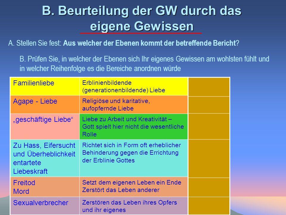 B. Beurteilung der GW durch das eigene Gewissen