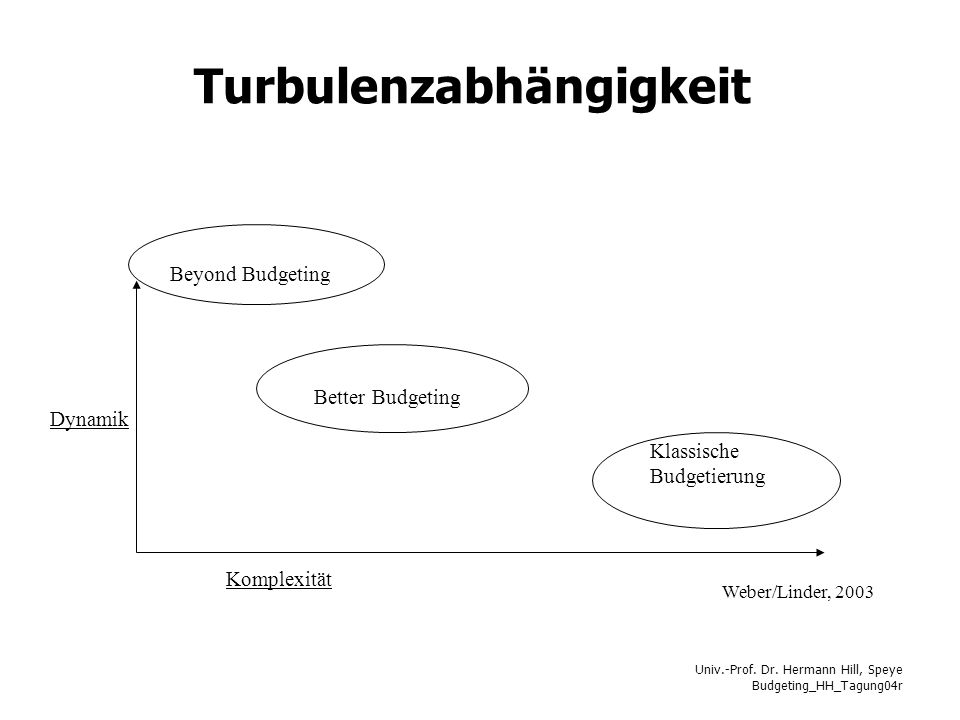Turbulenzabhängigkeit
