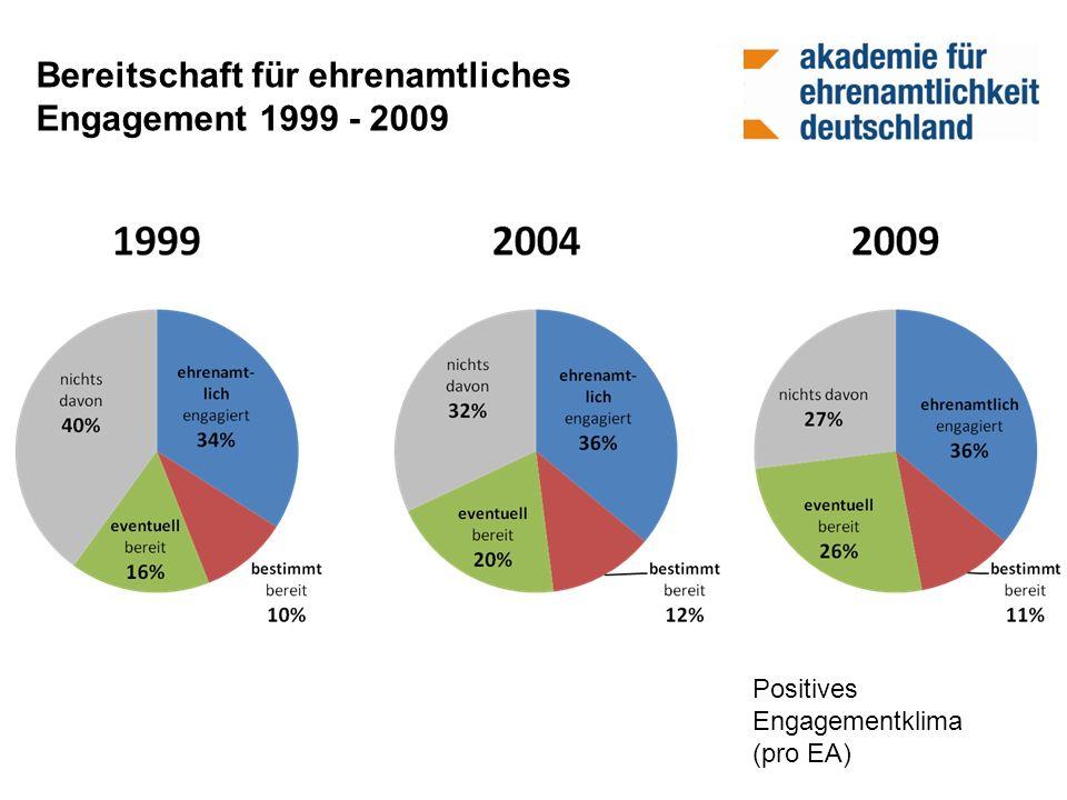 Bereitschaft für ehrenamtliches Engagement 1999 - 2009