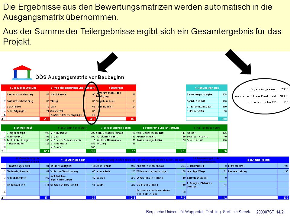 Die Ergebnisse aus den Bewertungsmatrizen werden automatisch in die Ausgangsmatrix übernommen.