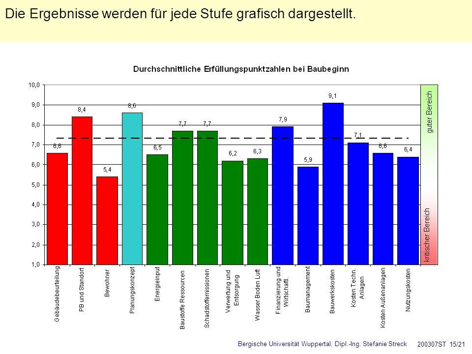 Die Ergebnisse werden für jede Stufe grafisch dargestellt.