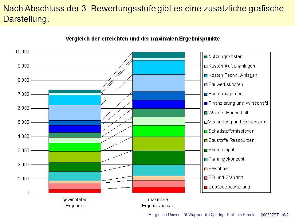 Nach Abschluss der 3. Bewertungsstufe gibt es eine zusätzliche grafische Darstellung.